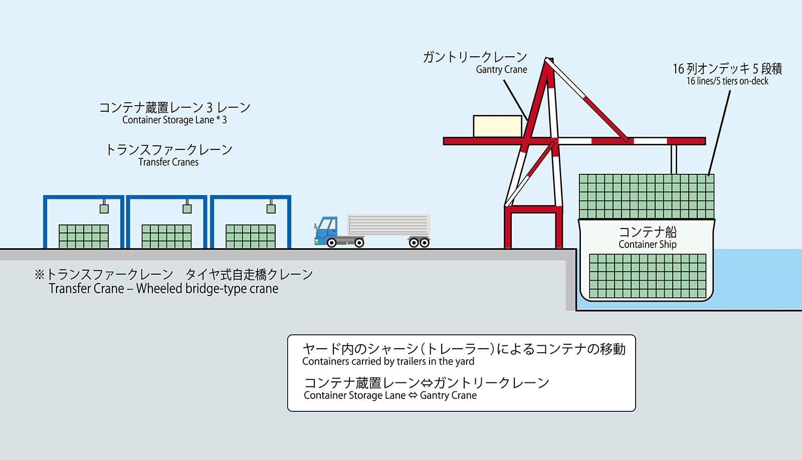 国際コンテナターミナル概念図(横断面)